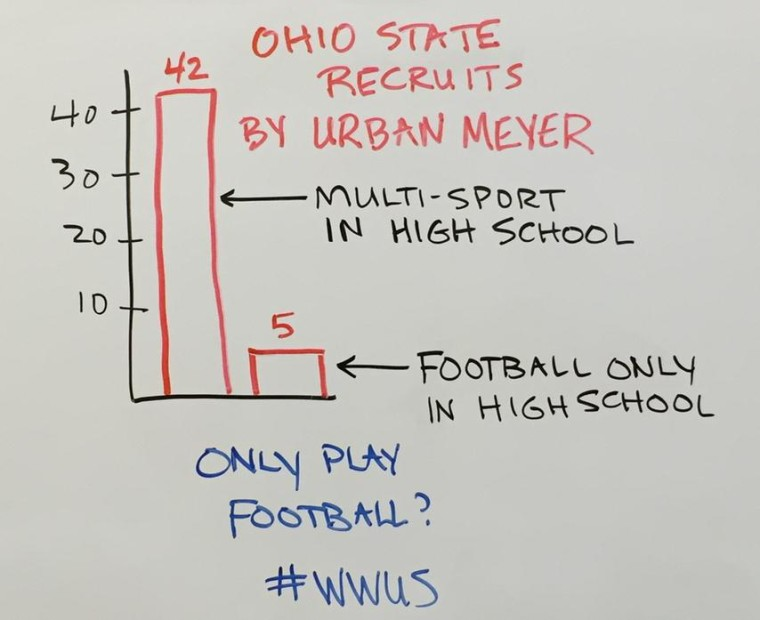 A chart showing that 42 of the 47 athletes coach Urban Meyer recruited to Ohio State played multiple sports in high school. What does this say about being a multi-sport athete?
