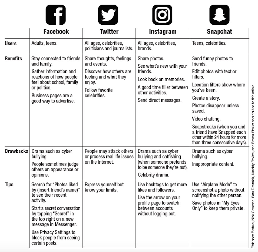 A social media chart created by Coal Cracker Kids to help adults understand Facebook, Twitter, Instagram and Snapchat.